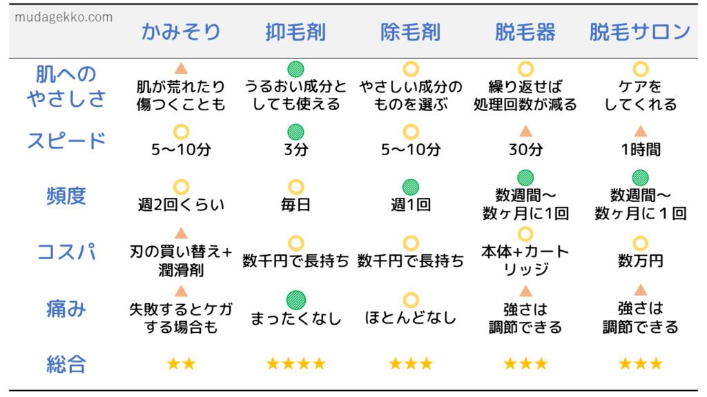 産毛処理の特徴の表
